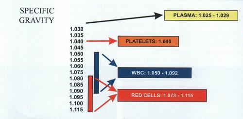 P.R.Pیا پلاسما درمانی یا سلول درمانی 142228171542