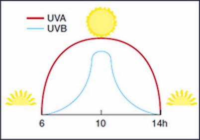 ضد آفتاب ضد آفتاب 1422354099833